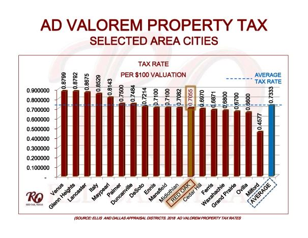 Resized-Prop Tax Chart